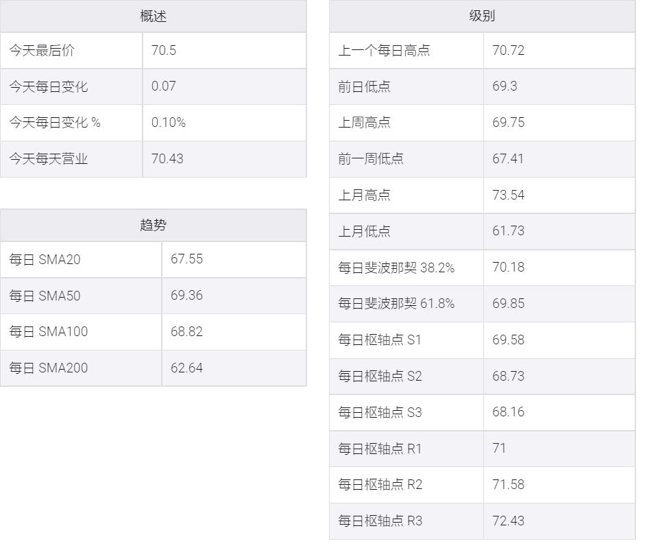 API庫存走軟,WTI仍徘徊在六周高位71美元下方