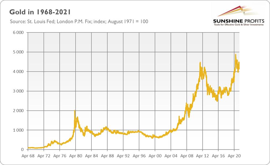 如果1971年后貨幣體系很糟糕,為何金價沒有走高?