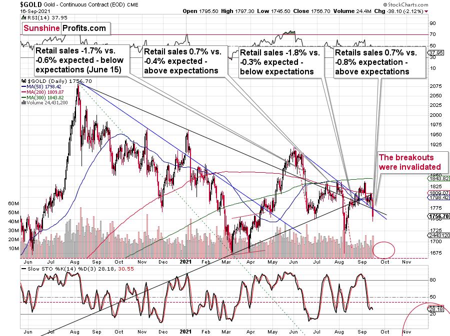 黃金白銀低迷,為何基本面如此強勁卻并沒有支撐上漲?