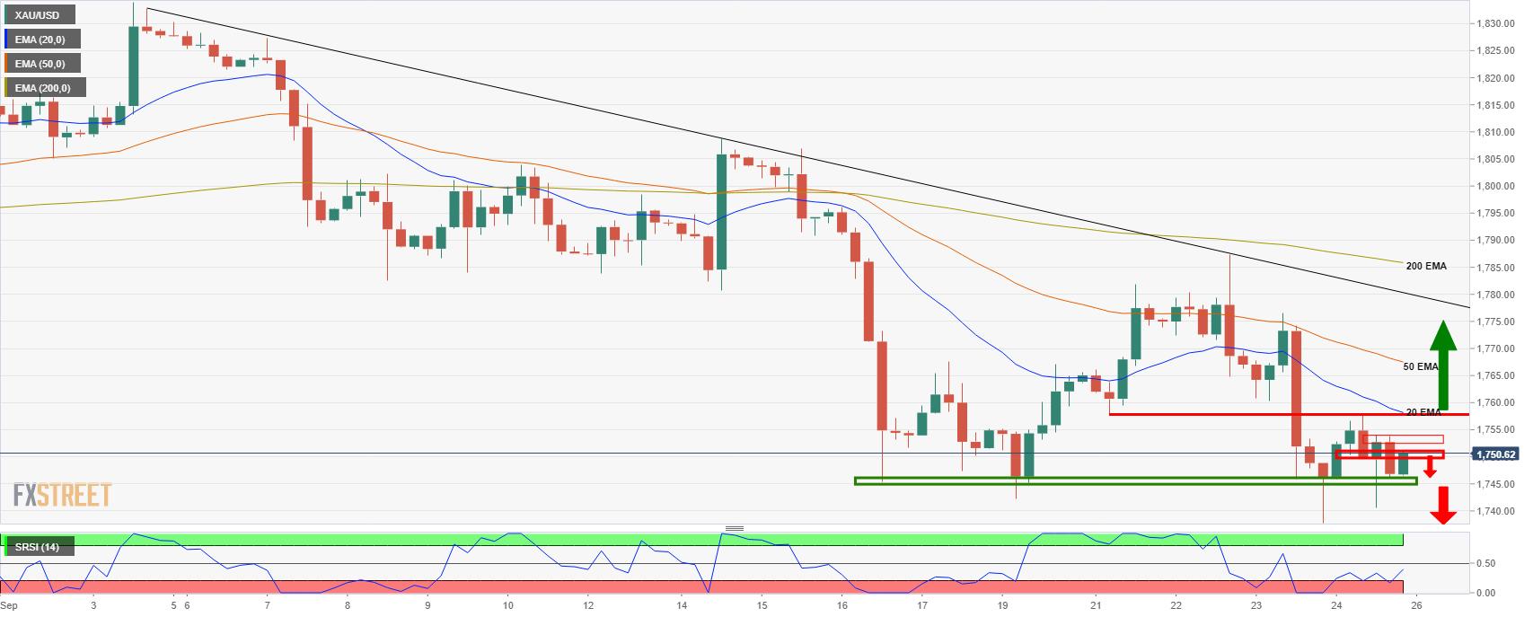 市場關鍵事件將給金價帶來波動,看跌偏向低于1760