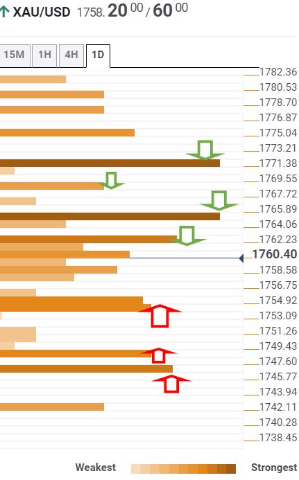 金價分析:黃金/美元在1765附近面臨阻力
