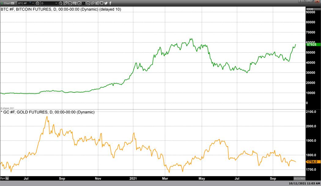 美國債收益率持續上漲,黃金遭遇拋售壓力還有其他原因?