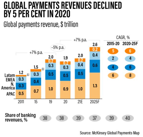 全球支付行業今年將從衛生事件引起的收縮中反彈