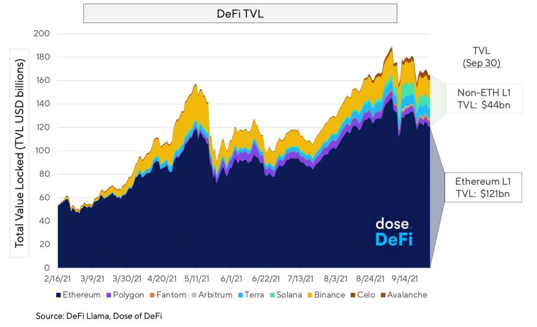 多鏈競爭格局一覽:以太坊仍是王者,DeFi 份額成市場焦點