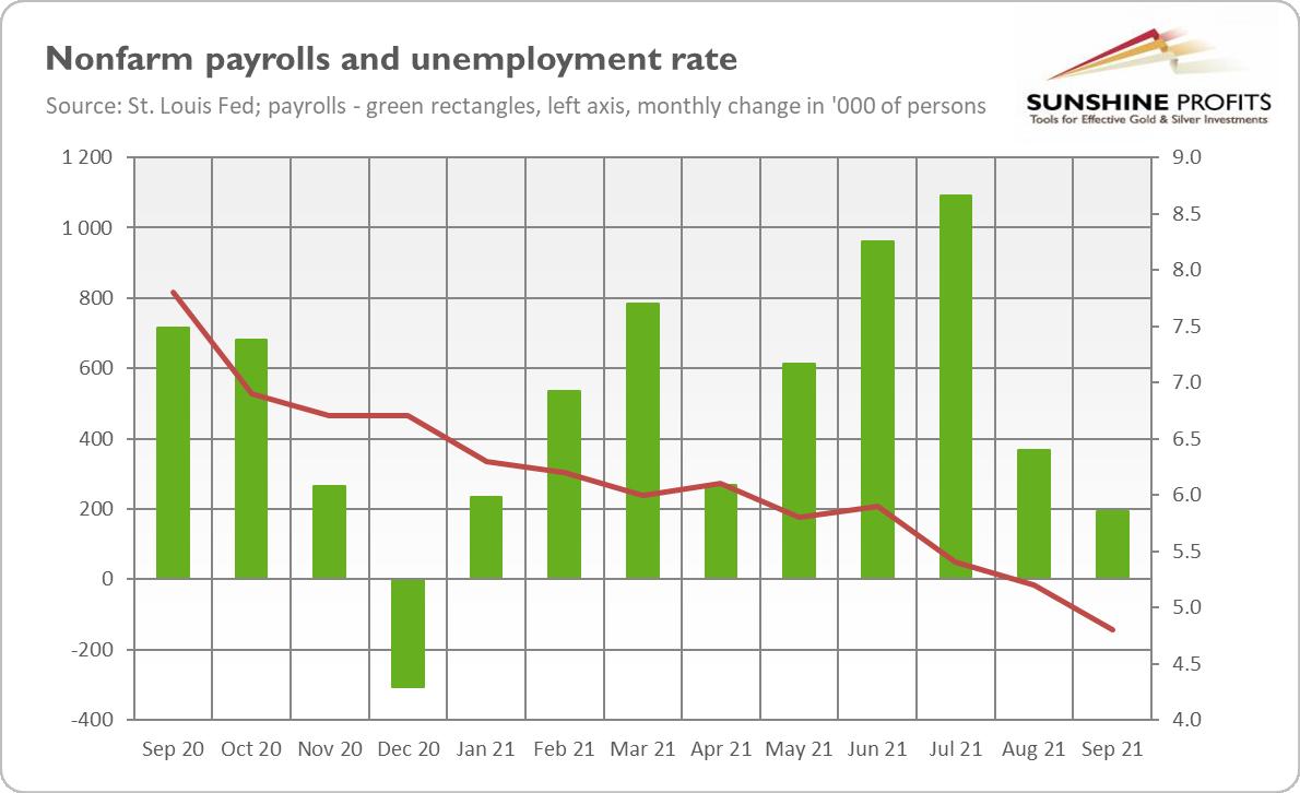 美國就業疲軟,金價可能會在美聯儲開始實施縮減時觸底