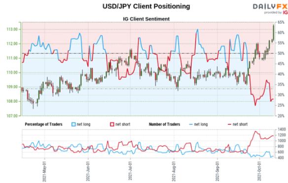 美元兌日元匯率反彈,推動相對強弱指數進入超買區域