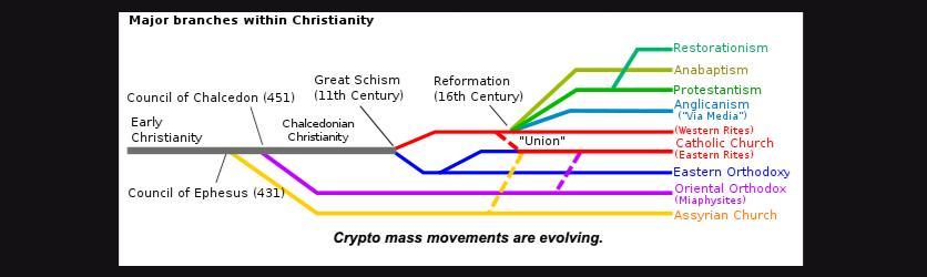 加密貨幣模仿周期:比特幣宗教與以太坊的復活