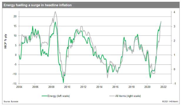 歐元區的通貨膨脹問題不是有多高,而是持續多久