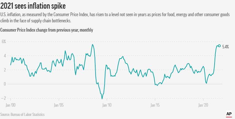 美國通脹較上年同期上升 5.4%,與 13 年高位持平