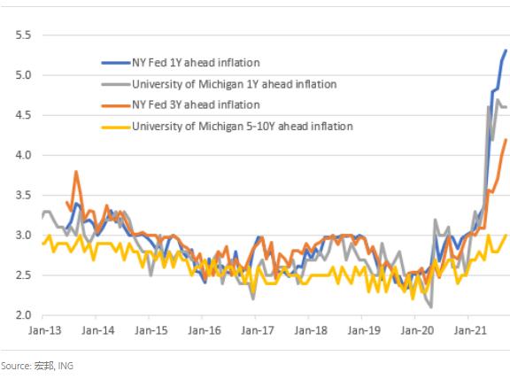 粘滯的美國通貨膨脹增加了美聯儲的壓力
