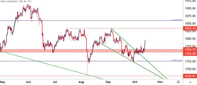 金價走勢在10月形成看漲反轉形態,逼近1800美元