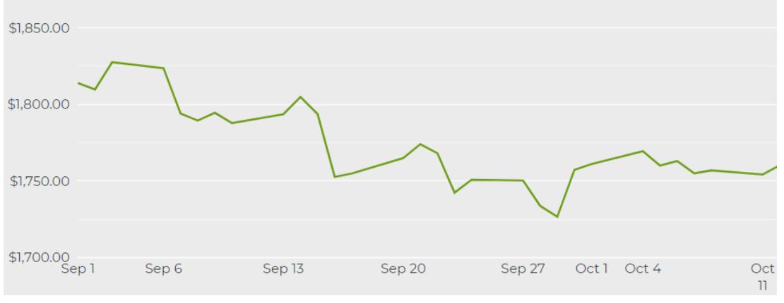 美國債券收益率和美元下跌,金價收漲近2%