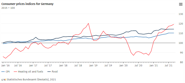 德國 9 月通貨膨脹率較CPI 的同比變化來衡量增加4.1%
