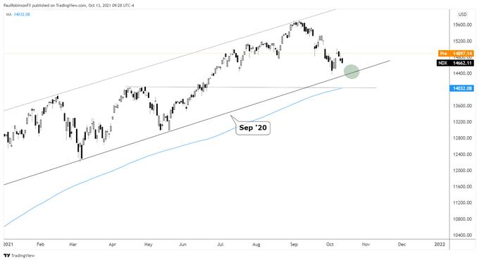 標普500,道瓊斯和納斯達克100分析,市場仍顯脆弱