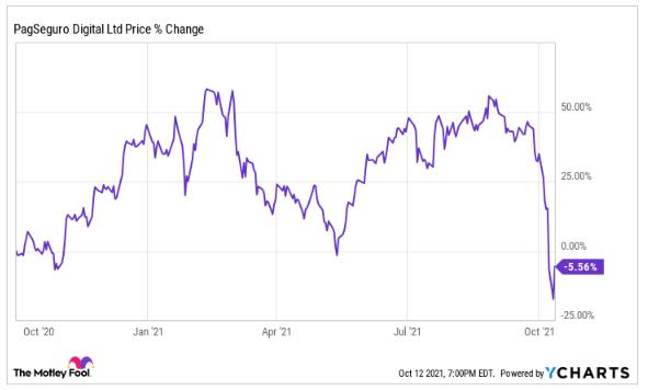 巴西金融科技股 PagSeguro 在大幅拋售之后反彈