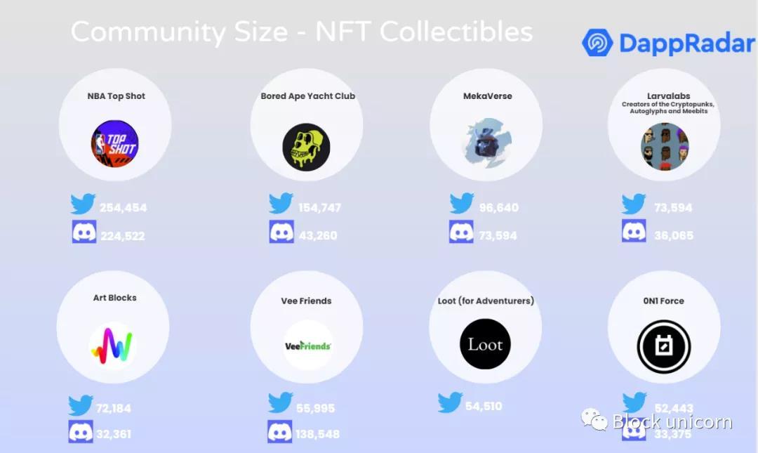 從收藏品、游戲到藝術:解析 NFT 主流化背后的價值基礎