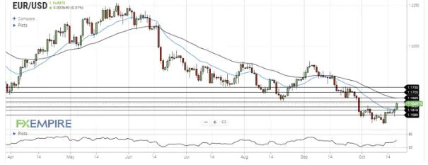 歐元/美元突破阻力位 1.1630 ,并繼續走高