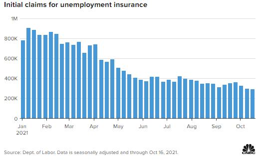 隨著衛生事件影響逐漸消退,美國初請失業金人數再次下降