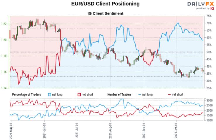 歐元/美元承壓,在月度高點1.1669 附近盤整