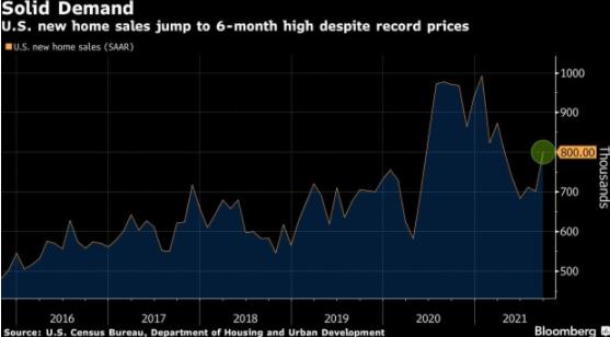 自 3 月以來,美國 9 月新屋銷售增長最快