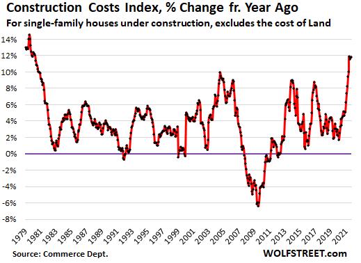 由于材料短缺,房屋建設成本自 1979 年以來飆升
